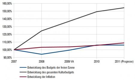 2011.10.17 Offener Brief Grafik 450x267 Linz verendet   ohne freie Kultur!